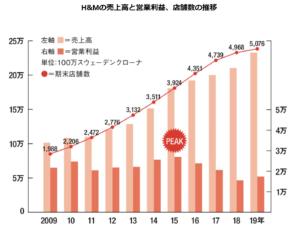 H&M売上グラフ